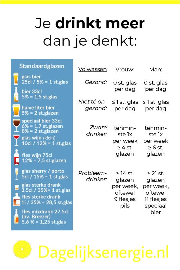 Overzicht standaardglazen alcohol units omdat je meer drinkt dan je denkt