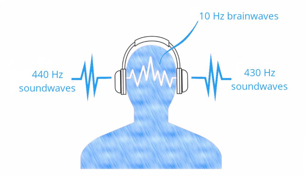 Zo werken binaural beats